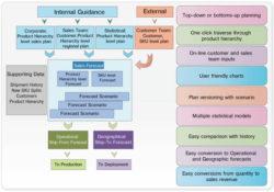 Vision Logistics Suite : VisionSoft International Inc